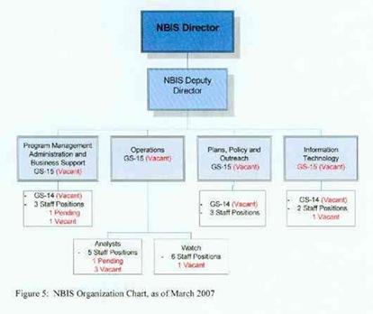 nbis-staffing